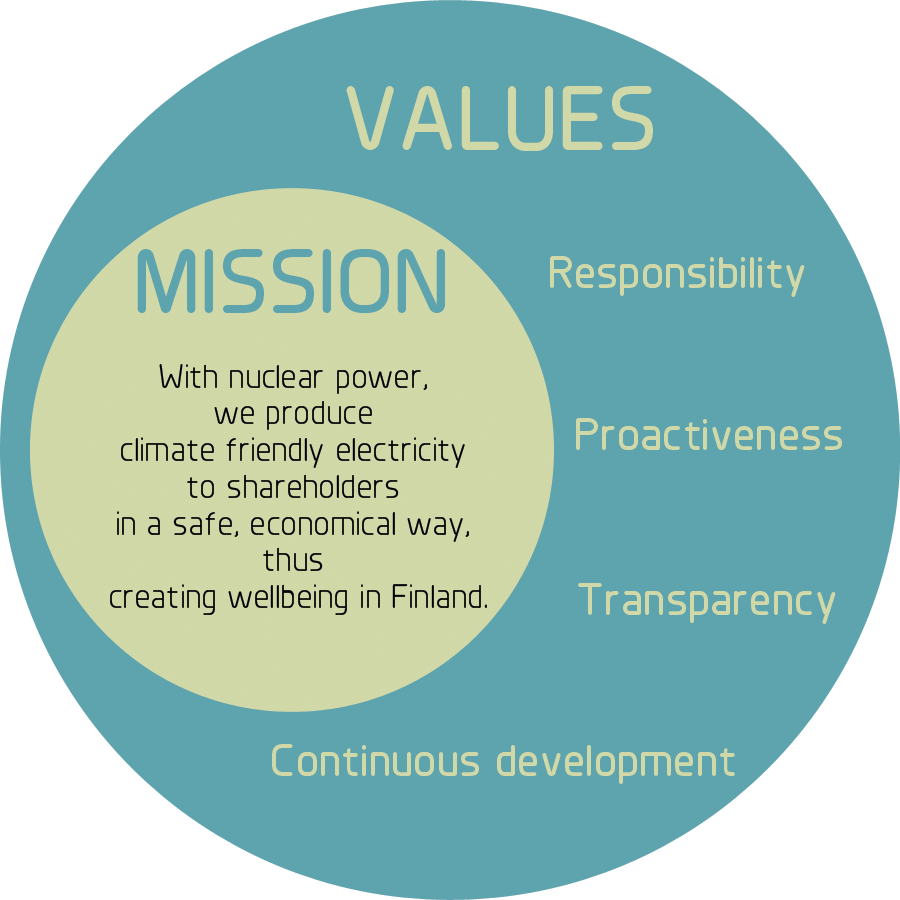 mission vision social responsibility and strategic Our approach to corporate social responsibility (csr) is based on a strategy  developed by aes people in line with our company goals and tailored to the.