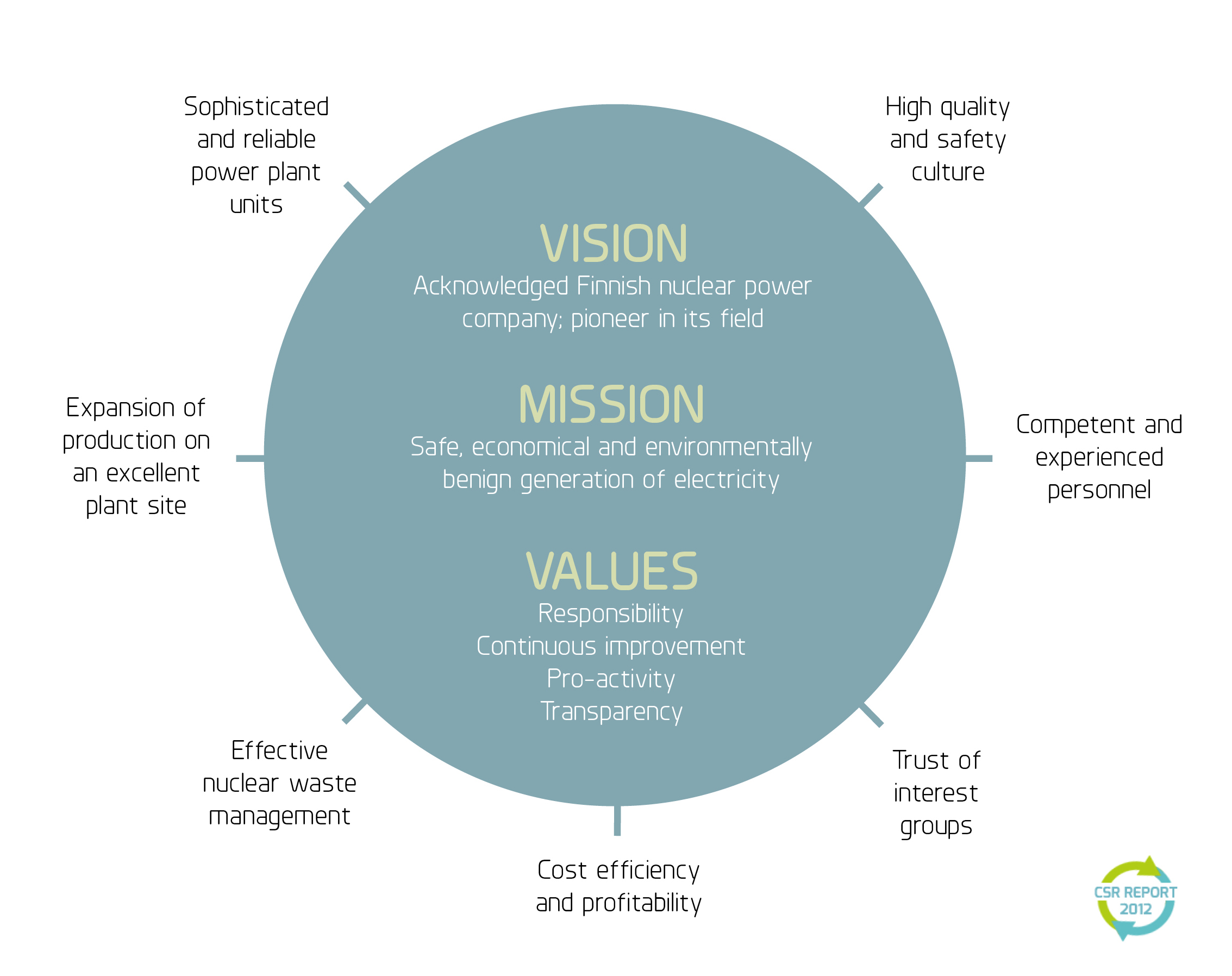 mission vision social responsibility Genworth's mission and vision statements  mission we support australians in realising their dream of home ownership through the provision of capital and risk.
